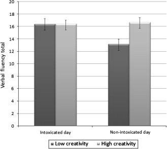 """In deze grafiek is de toename in verbale welbespraaktheid te zien die """"weinig creatieven"""" ervaren onder invloed van cannabis"""