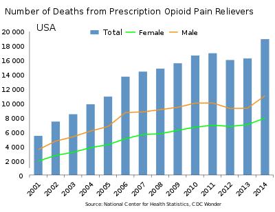 Wie viele Medikamente kann Cannabis ersetzen? - Sensi Seeds Blog