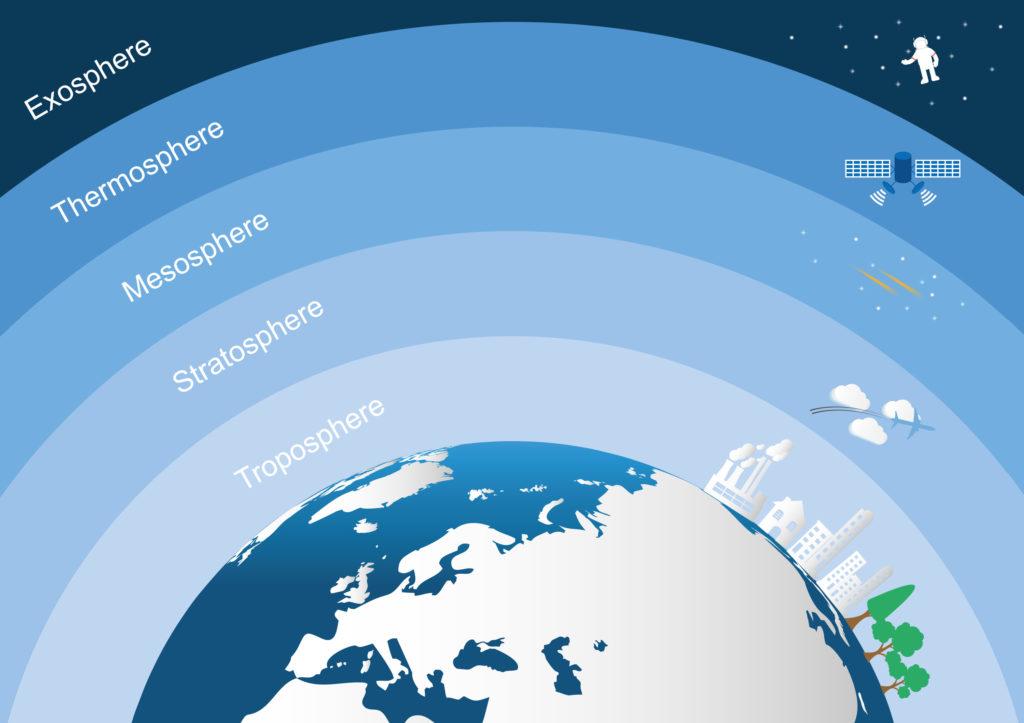 Grafische Darstellung, die unten einen Teil des Planeten Erde zeigt, umgeben von mehreren Schichten in verschiedenen Blau-Schattierungen. Die einzelnen Schichten sind beschriftet als Troposphäre, Stratosphäre, Mesosphäre, Thermosphäre und Exosphäre. In jeder Schicht ist ein Objekt abgebildet: Auf der Erde eine grobe Struktur aus Staaten, Gebäuden und Bäumen, in der Stratosphäre ein Flugzeug, in der Mesosphäre Sterne, in der Thermosphäre ein Satellit und in der Exosphäre ein Astronaut.