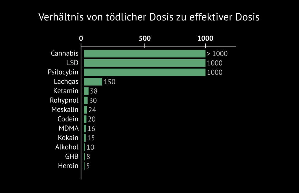 Ein therapeutisches Diagramm mit Verhaltniss von Cannabis-Überdosis und effectiever Dosis  – entlang der Y-Achse wird aufgelistet: Cannabis, LSD, Psilocybin, Lachgas, Ketamin, Rohypnol, Meskalin, Codein, MDMA, Kokain, Alkohol, GHB und Heroin. Entlang der X-Achse liegen drei gleichmäßig verteilte Zahlenpunkte: 0, 500 und 1000. Ein grüner Balken zeigt neben jeder Droge das Verhältnis zwischen der effektiven Dosis und der tödlichen Dosis an. Cannabis, LSD und Psilocybin haben dabei einen Wert von 1000 oder mehr.