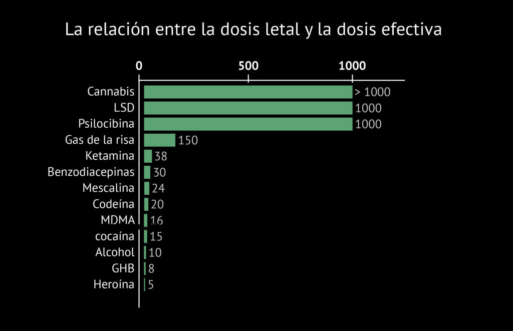 Gráfico de índice terapéutico. A lo largo del eje Y, se enumeran las siguientes sustancias: Cannabis, LSD, Psilocibina, Gas de la risa, Ketamina, Benzodiacepinas, Mescalina, Codeína, MDMA, Cocaína, Alcohol, GHB y Heroína. A lo largo del eje X, hay tres puntos numerados distribuidos uniformemente: 0, 500 y 1.000. Una barra verde indica, al lado de cada sustancia, la relación entre la dosis letal y la dosis efectiva. El cannabis, el LSD y la psilocibina tienen una relación de 1.000 o superior.  Sobredosis de marihuana.