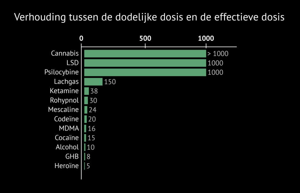 Een therapeutische index-grafiek. Langs de Y-as staat: cannabis, LSD, psilocybine, lachgas, ketamine, rohypnol, mescaline, codeïne, MDMA, cocaïne, alcohol, GHB en heroïne. Langs de X-as staan op gelijke afstand van elkaar drie punten met getallen: 0, 500 en 1000. Naast elke drug wordt met een groene balk de verhouding tussen de dodelijke dosis en de effectieve dosis aangegeven. Cannabis, LSD en psilocybine hebben een verhouding van 1000 of meer.