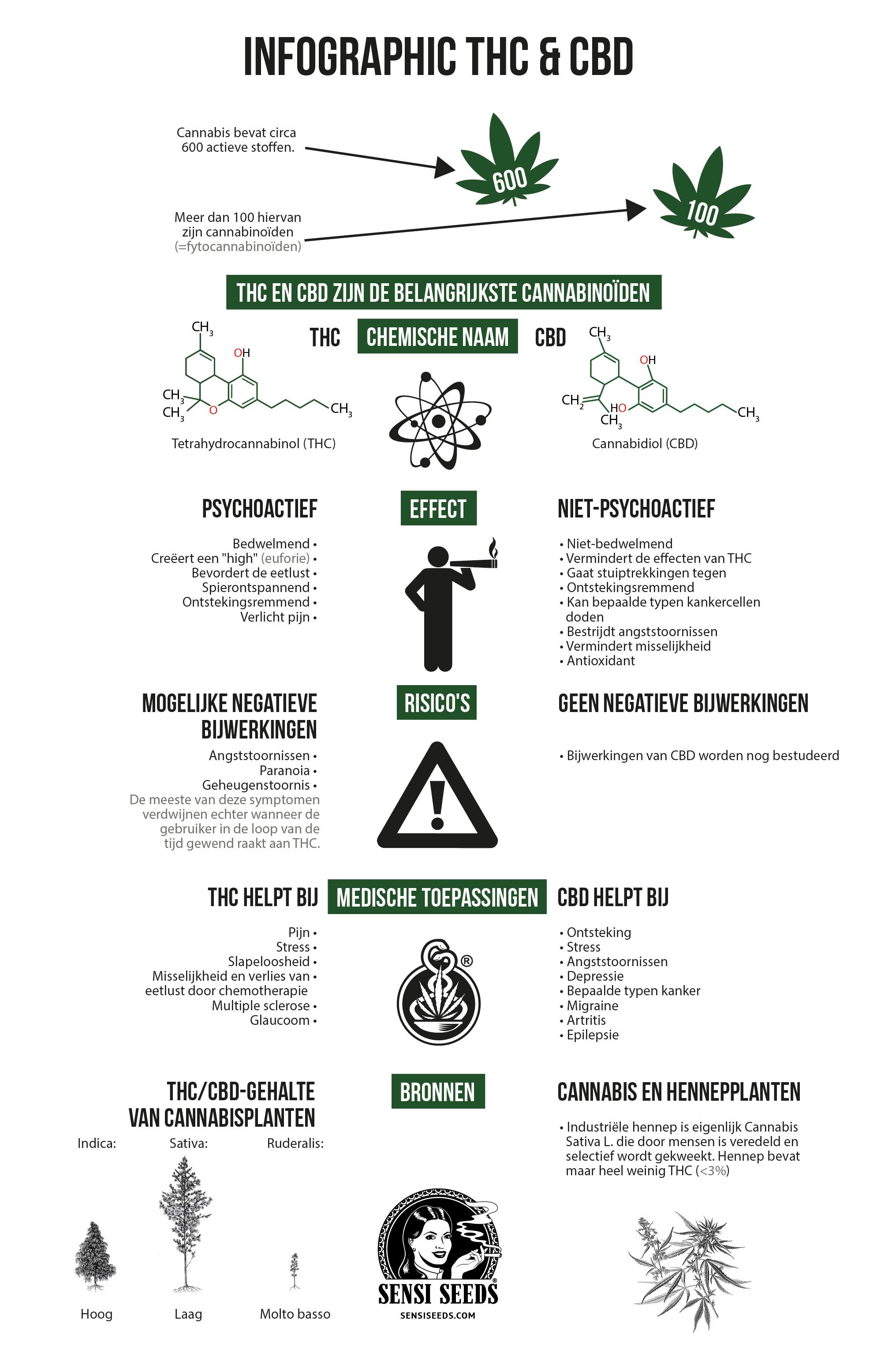 Infographic over de verschillen tussen tetrahydrocannabinol (THC) en cannabidiol (CBD). De vergelijking omvat (van boven naar beneden) de chemische formule, de effecten, de risico's, de medische toepassingen en de bronnen.