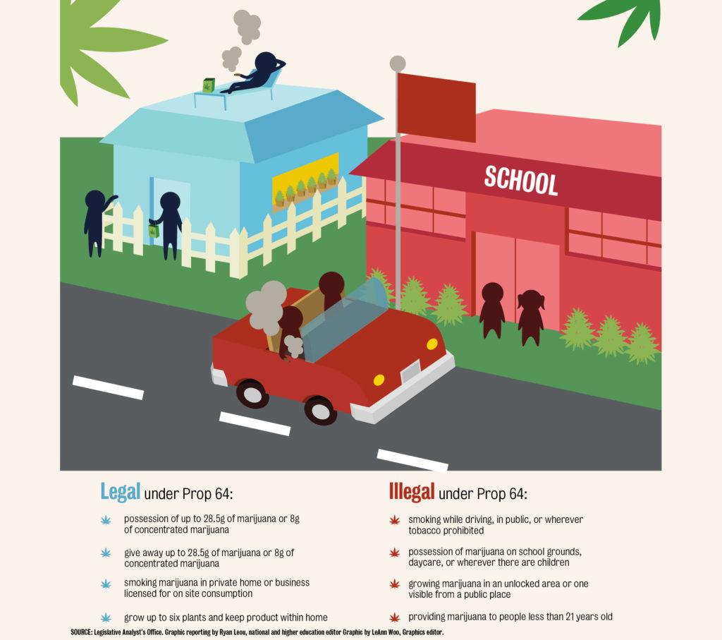 Cannabis para todos y normas claras: la recién adquirida libertad de California tiene sus límites