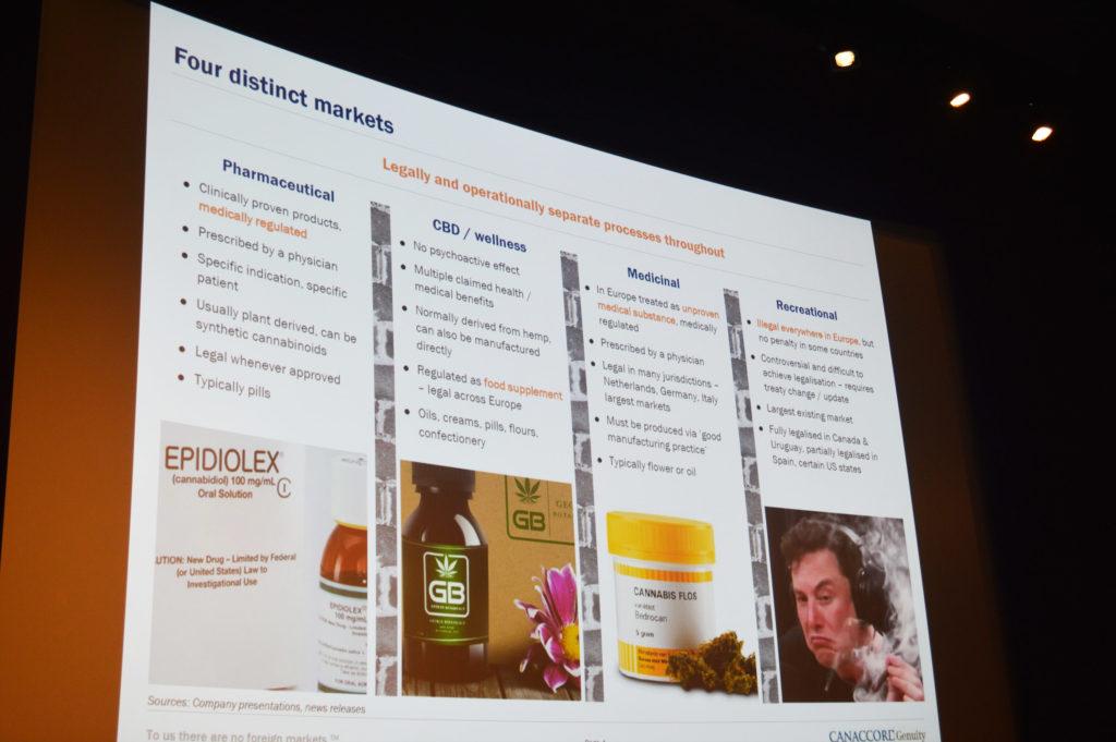 Photo d'une diapo présentée par Christine Smith lors de la Cannabis Capital Convention organisée à Amsterdam dans les locaux du Filmmuseum. La diapo montre que le marché du cannabis se divise en 4 catégories : l'usage pharmaceutique (« Pharmaceutical »), le bien-être (« CBD / Wellness »), l'usage médicinal (« Medicinal ») et récréatif (« Recreational »).