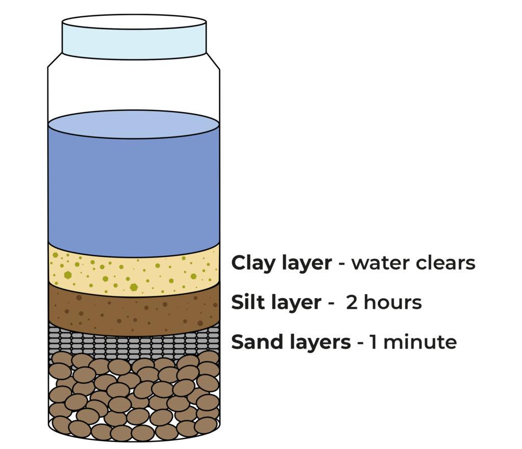 Eine Grafik, wie die Bodenzusammensetzung bestimmt wird