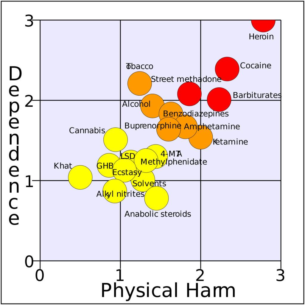 Ein Diagramm, das die Beziehung zwischen Abhängigkeit und körperlichem Schaden für verschiedene Arzneimittel zeigt