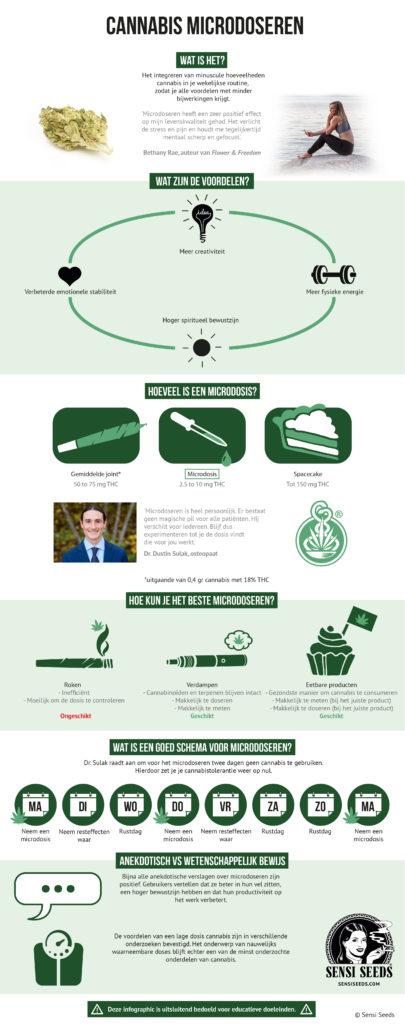 Een poster met informatie over microdoseercannabis