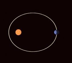 Die Umlaufbahn der Erde um die Sonne ist elliptisch und hat regelmäßig wiederkehrende Exzentrizitäten, die auf die Schwerkraft des Mondes und anderer Planeten zurückzuführen sind