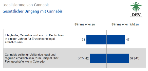 DHV statistics: Cannabis legalization – legal exposure to cannabis
