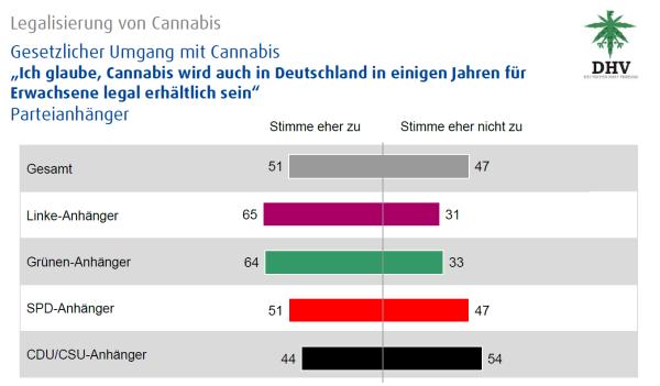 DHV statistics: Cannabis legalization – legal exposure to cannabis, partisan