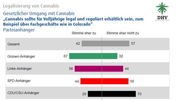 Estadísticas de DHV: legalización del cannabis - situación legal del cannabis, partidarios