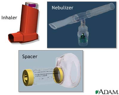 Les différents dispositifs bronchodilatateurs couramment utilisés